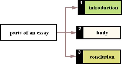 Writing Results Section Of Dissertation 305033